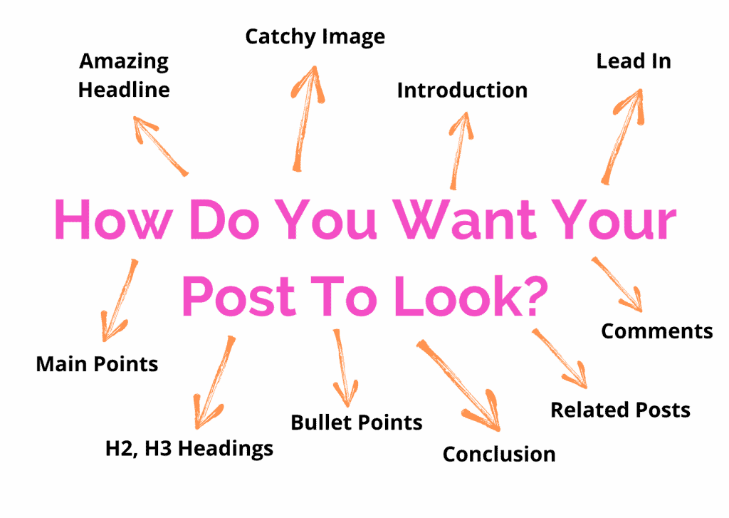 how do you want your post to look