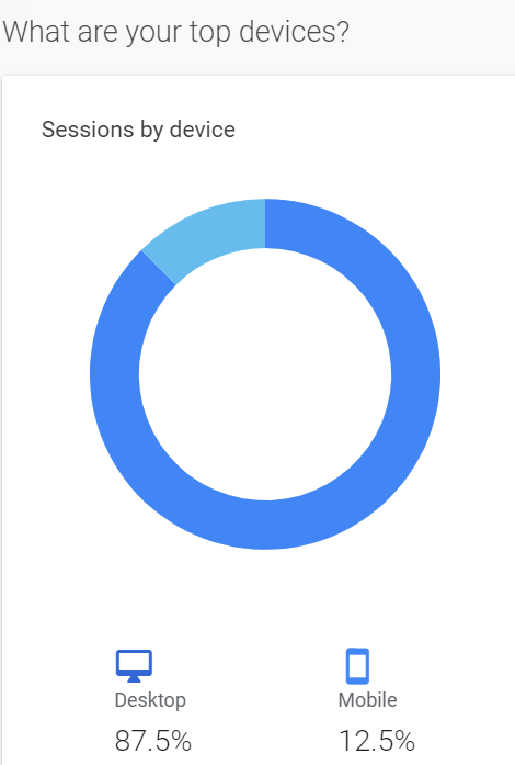 what are your top devices people view your blog on